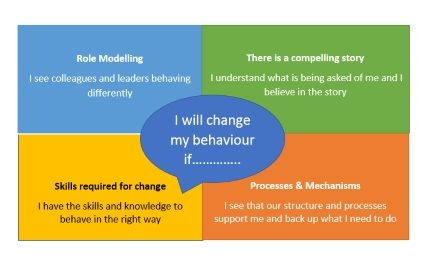 Creating a Values Driven Culture in your Organisation