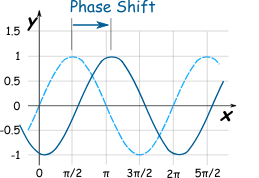 Do you need a technology phase shift in 2020?