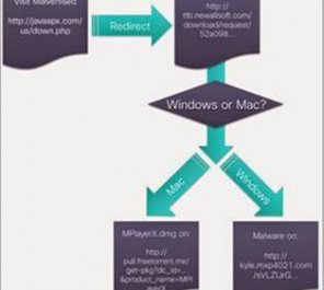 "Malicious Ad Network ""Kyle and Stan"" serves Windows and Mac Malware"