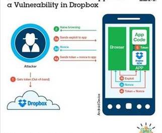 ไอบีเอ็มรายงานบั๊กใน Dropbox SDK, แฮกเกอร์ขโมยไฟล์จากเหยื่อได้เพียงแค่เข้าเว็บ