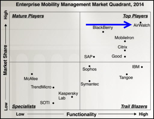 AirWatch Tops Gartner Magic Quadrant