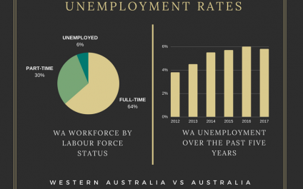 Infographic: WA's Labour Force