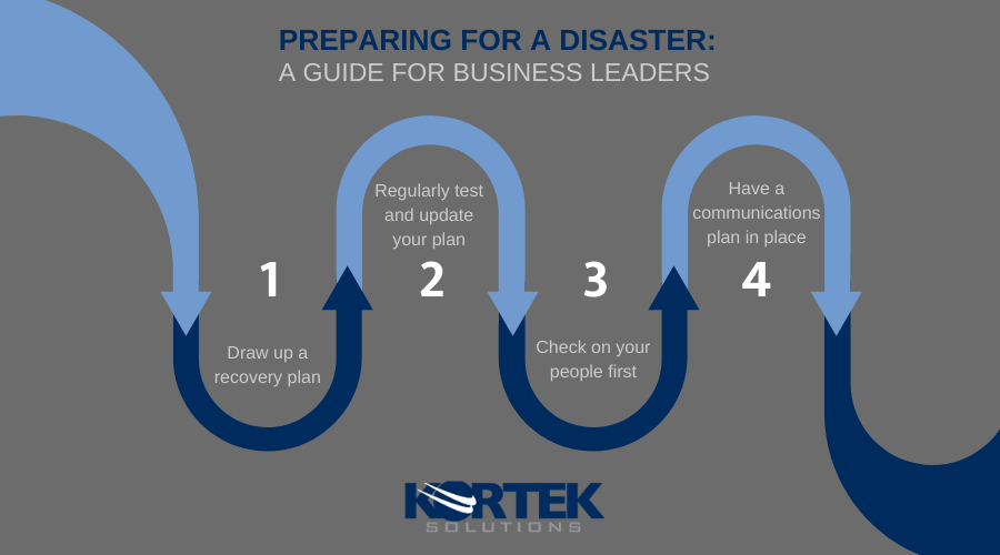 tips for disaster recovery planning infographic