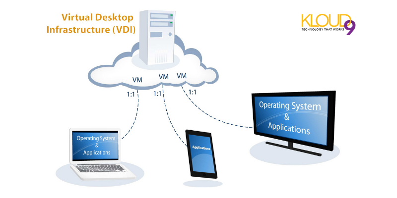 Virtual desktops offer employees working flexibility and mobility