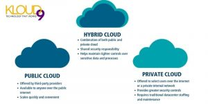 Cloud Services - Public Private Hybrid