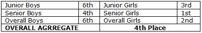 Overall-Placings_01