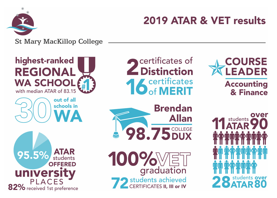 Year-12-results-2019_01
