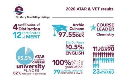 2020 ATAR & VET Results