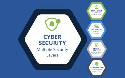 How to Make Cybersecurity an Ingrained Part of Your Organization's Culture