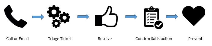 Houk IT Support Workflow