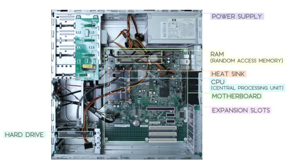 8 standard computer components and what they do houk consultingin summary, here\u0027s the inside of a desktop computer with its parts labeled