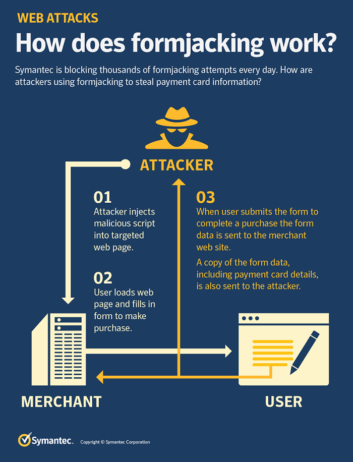 What You Should Know About The Magecart Attacks Houk Consulting