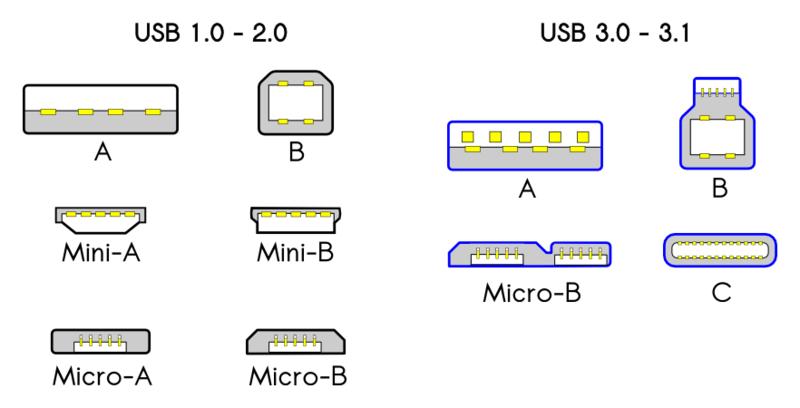 USB-2-3-Types