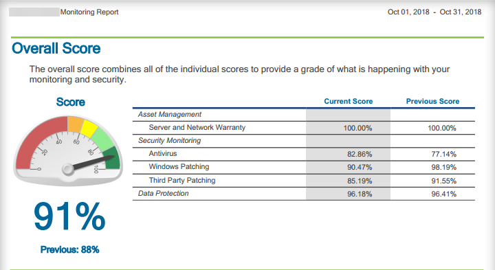 Monitoring-Report-Overall-Score