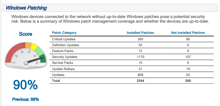 Windows-Patching-Reports