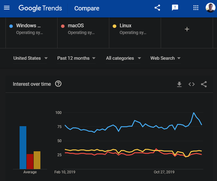 Google-Trends-Compare-Terms