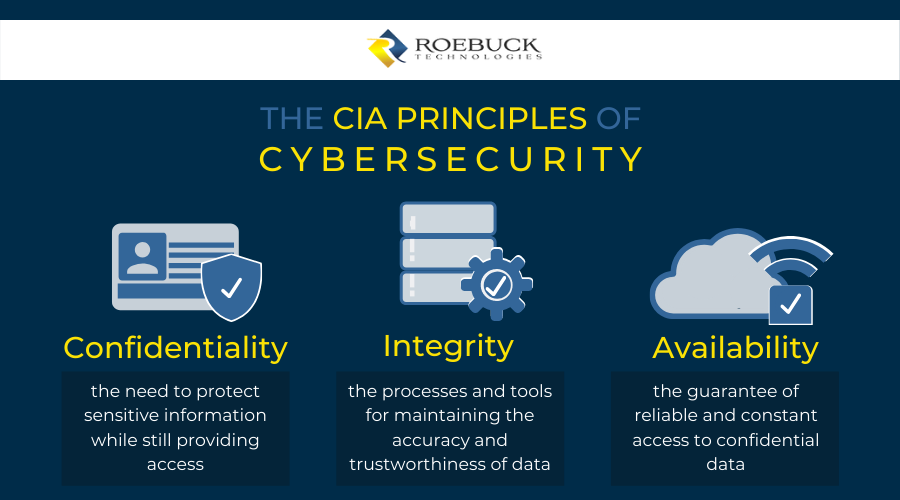 CIA principles of cybersecurity