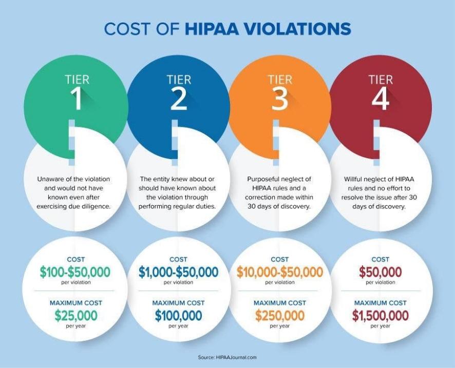 img-cost-of-hippa-violations
