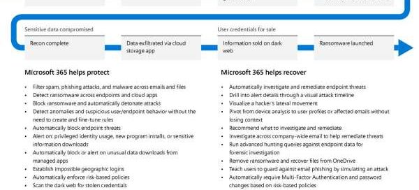 A breach is inevitable. How can Microsoft help me detect and respond fast?