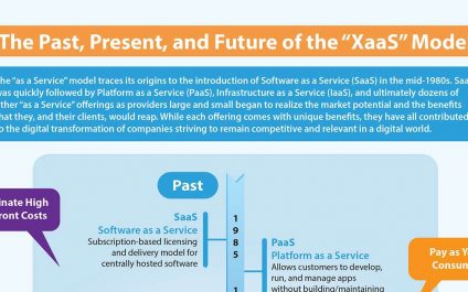 "The Past, Present, and Future of the ""XaaS"" Model"