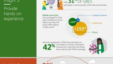Closing the STEM Gap: 5 insights that can make a difference for girls and young women