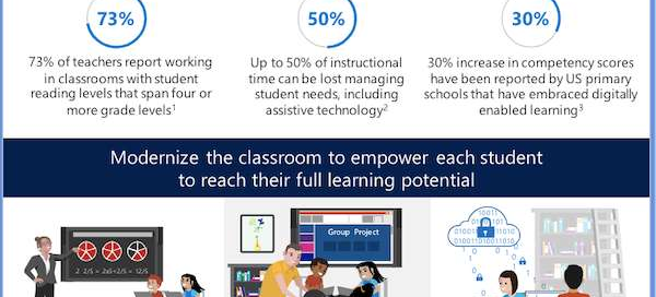 Enhance student learning with a modern classroom