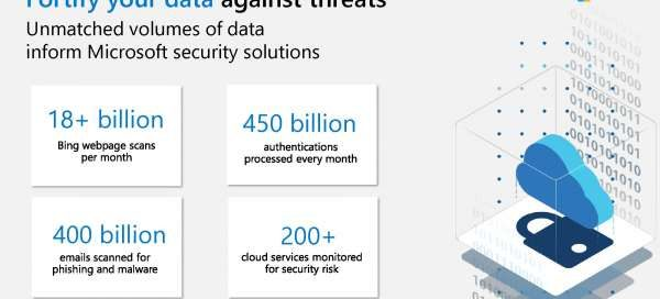 Security Fortify infographic