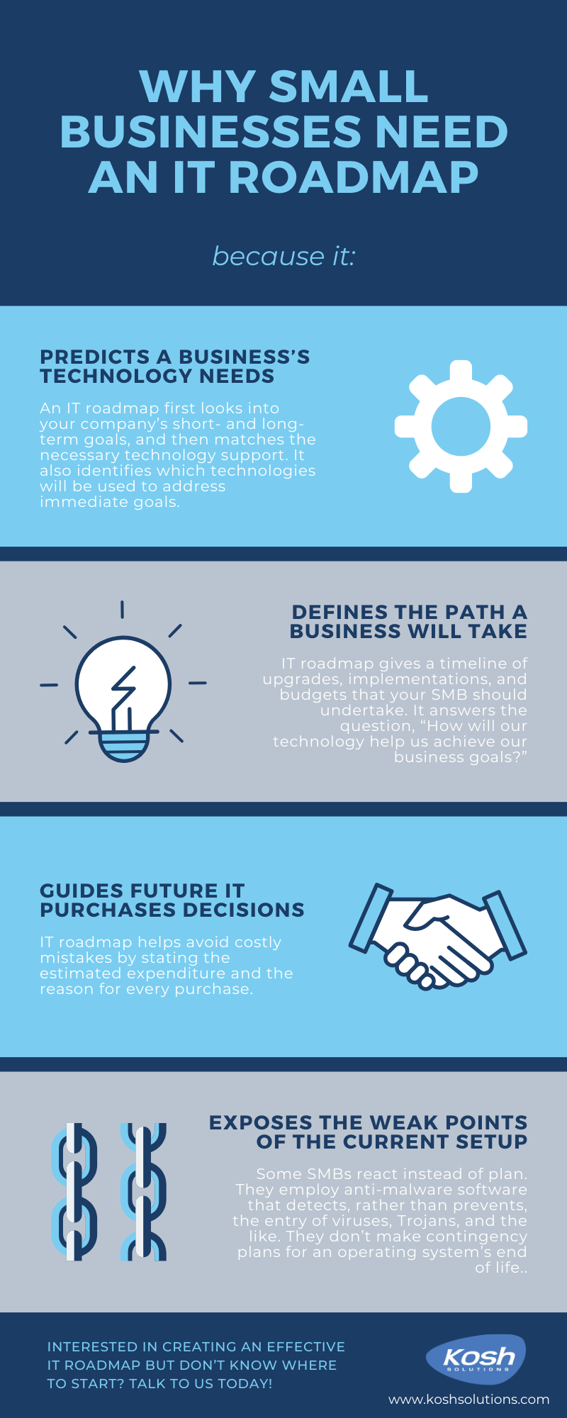 Why SMEs need an IT roadmap