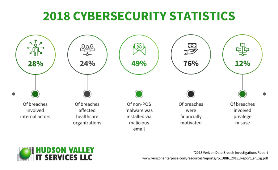 HudsonValleyITServices-2018CybersecurityStatistics-Infographic