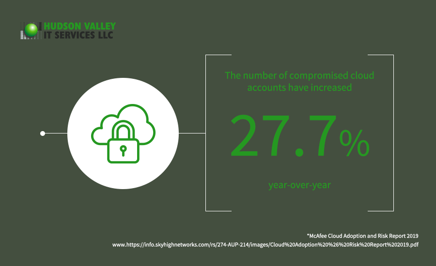 compromised cloud accounts have increased