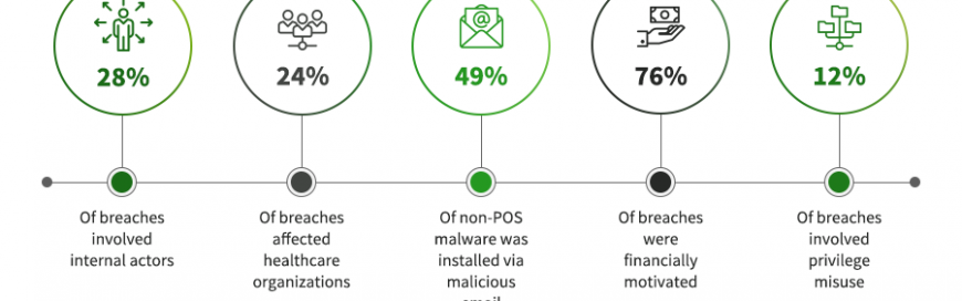 7 Cybersecurity statistics in the past year that you need to know for 2019