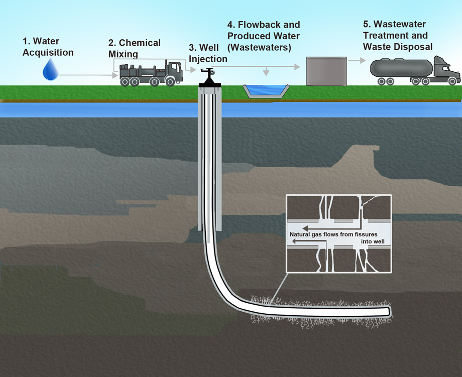 Diagram of a shale gas extraction operation using hydraulic fracturing (fracking). (image: U.S. Environmental Protection Agency).