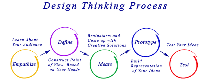 Deisgn-thinking-process