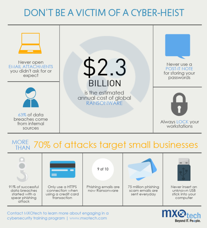 Mxotech Don't Be a Victim of Cyber-Heist infographic