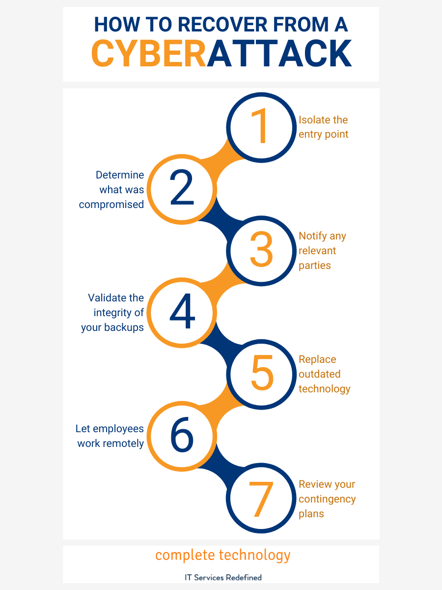 Cybersecurity tips for recovery infographic