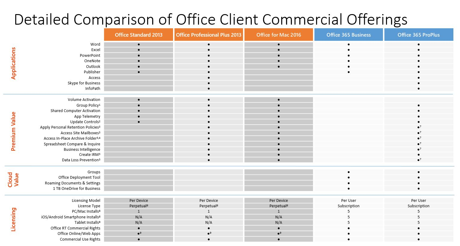 Office Products Chart