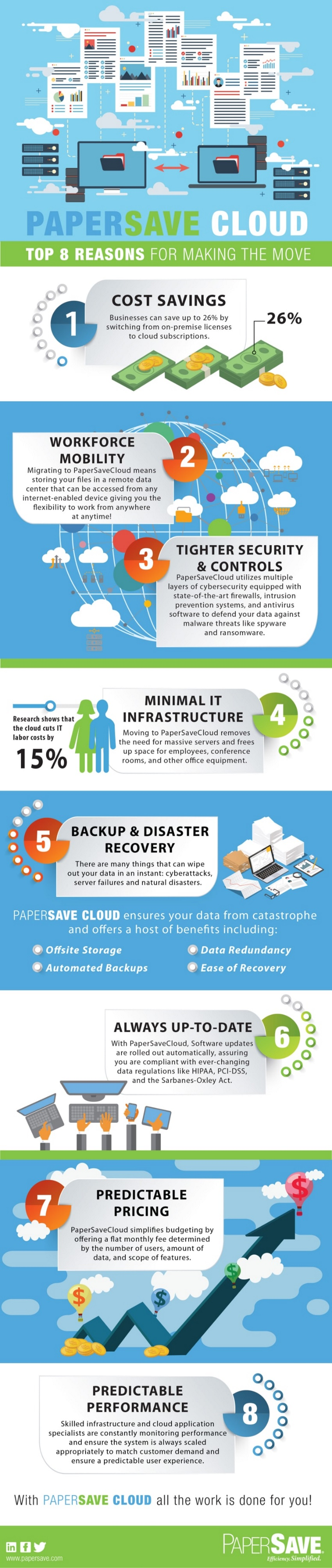 img-PaperSave-Cloud-Infographic-Top8-reasons-850x4000