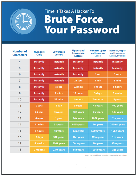 Password-Chart-ConnectWise-no-logo