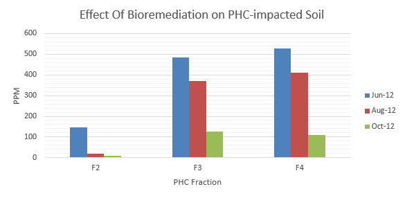 Graph of Bioremediation Results