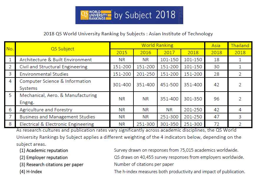http://www.topuniversities.com/subject-rankings/2018  http://www.topuniversities.com/universities/asian-institute-technology- thailand#subject