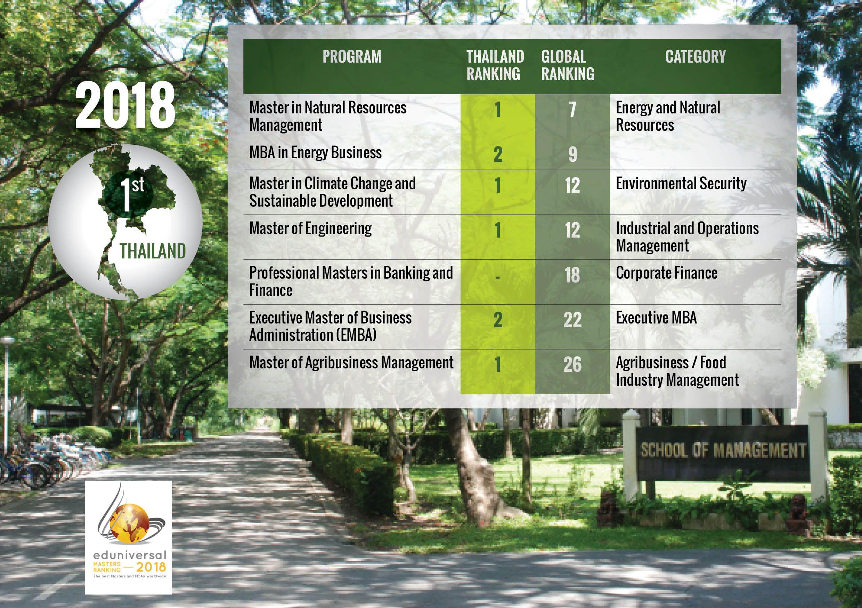 RankingsEduniversal2018