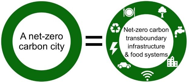 'Net-Zero' carbon city – clearer path starts with clearer definition