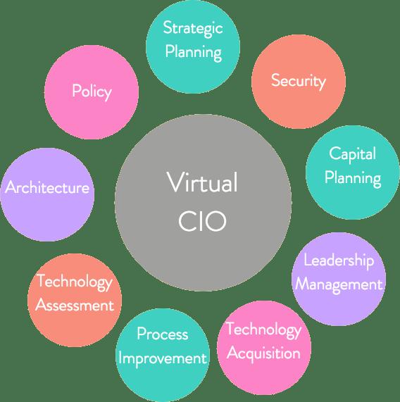 img_virtual_cio