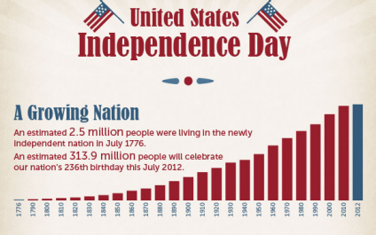 5 Patriotic Independence Day Infographics