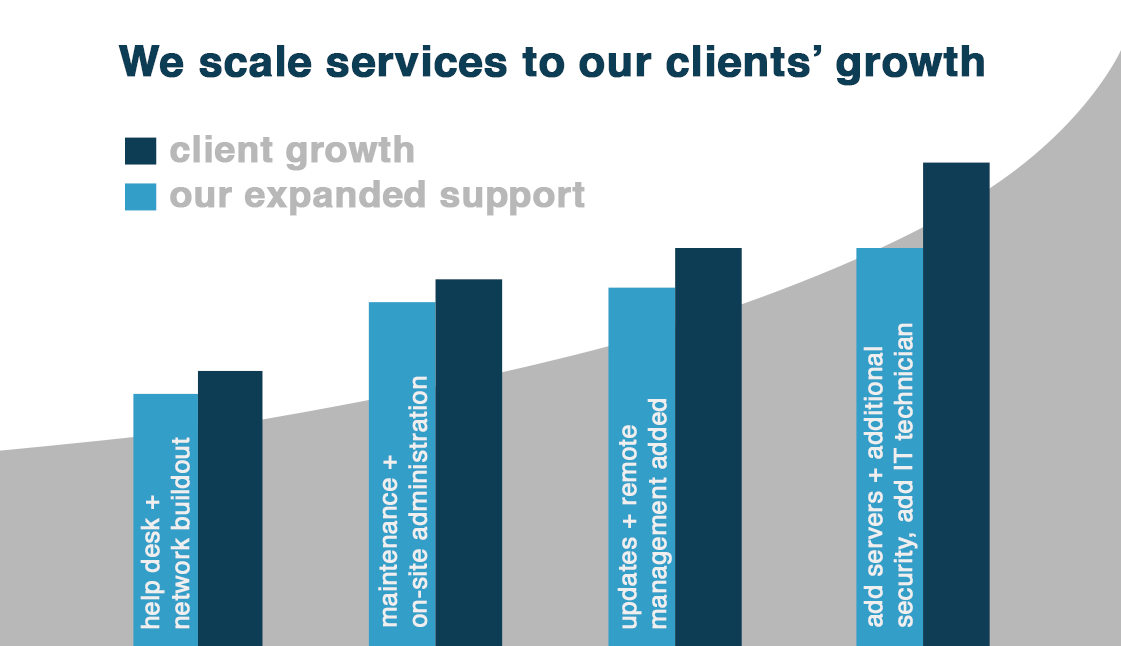matching-services-to-client-growth New York