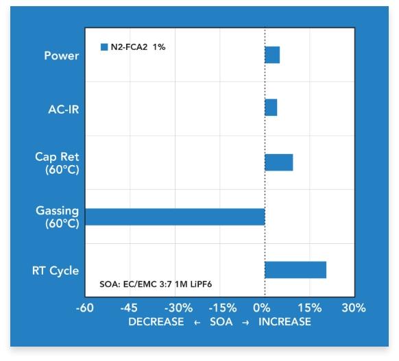 img-Results-N2-FCA2