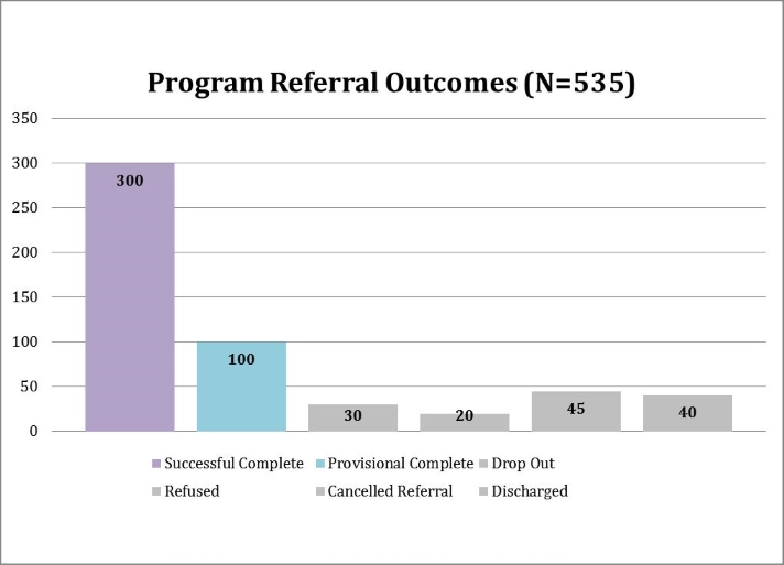 Referral_outcomes