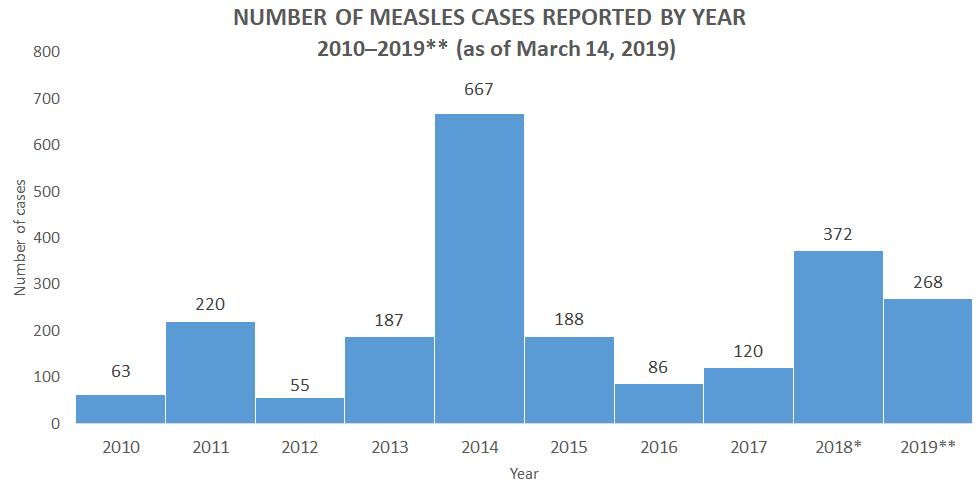 Measles Cases in 2019