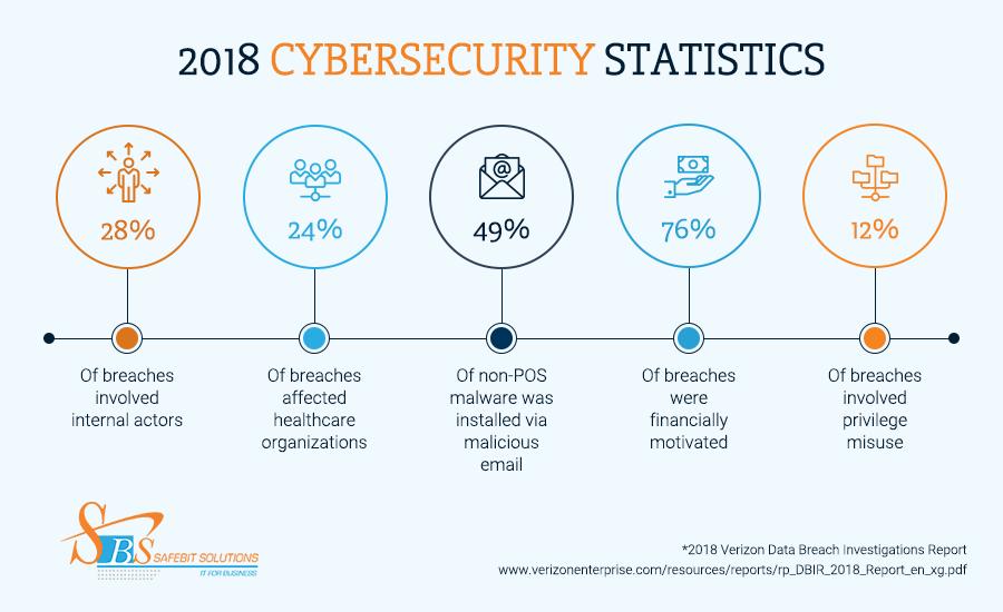 SafebitSolutionsInc-2018CybersecurityStatistics-Infographic