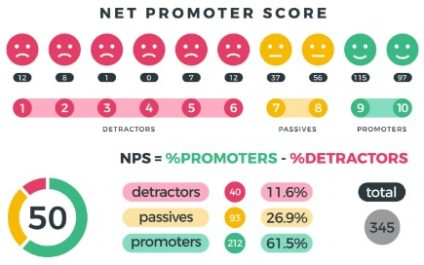 The ultimate guide to your net promoter score (NPS®)